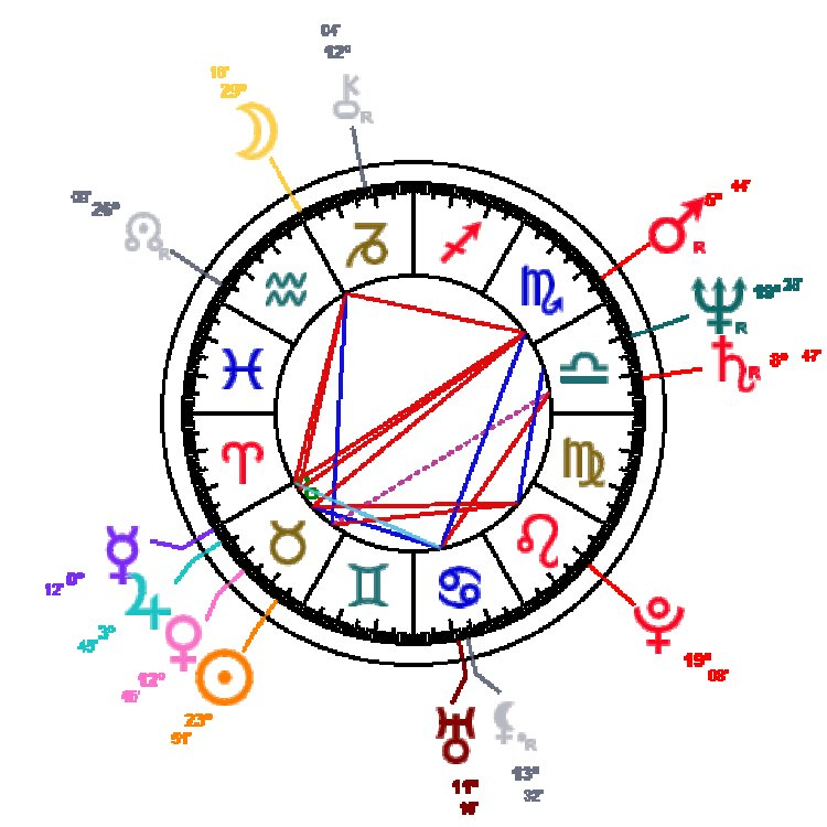 How astrology works?